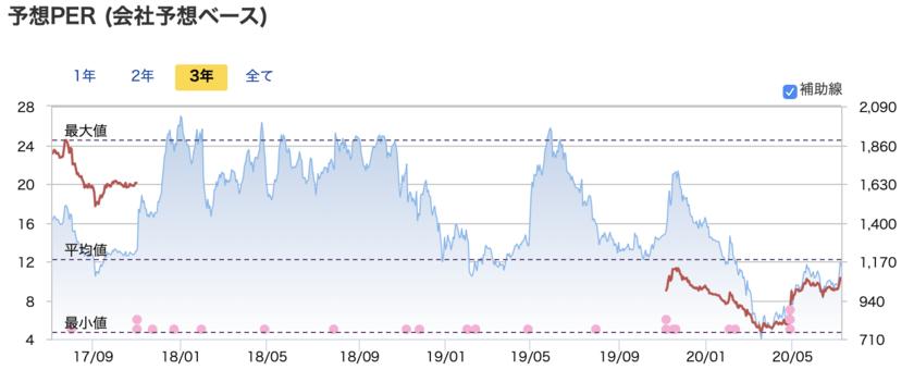 過去3年のBEENOSの株価とPERの推移