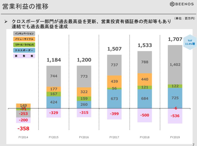 BEENOSの営業利益の推移