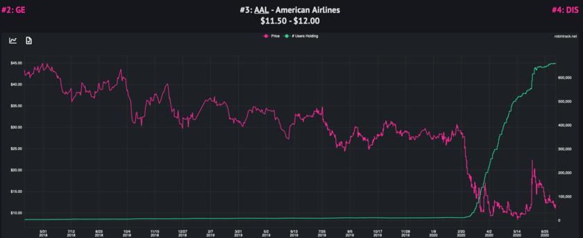 アメリカン航空の株価とロビンフッターの購入数