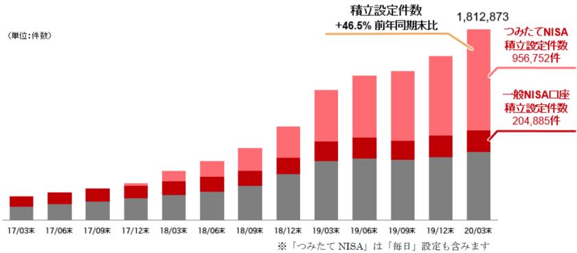 楽天証券の口座開設数の推移