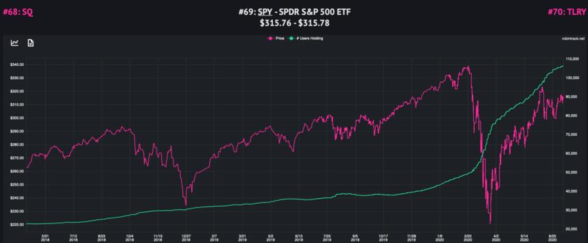 ロビンフッターたちのS&P500指数への投資