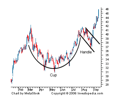 cup with handleの形