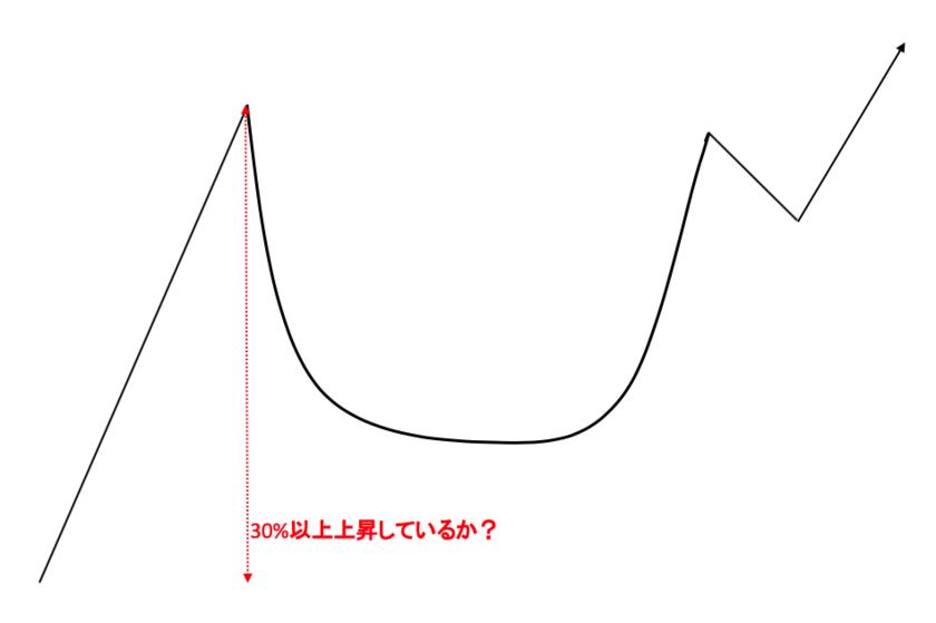 カップウィズハンドルの条件①:カップ開始前に30%以上上昇