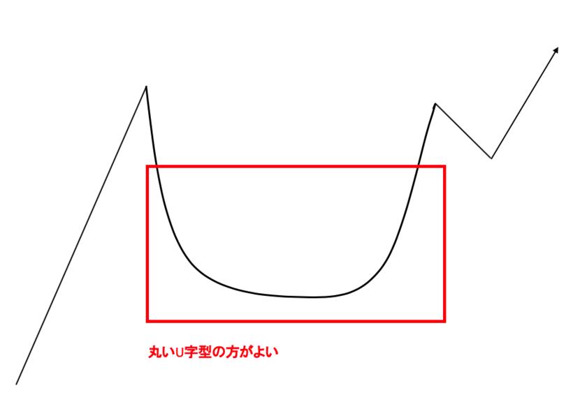 カップウィズハンドルの条件②:カップの形がU字