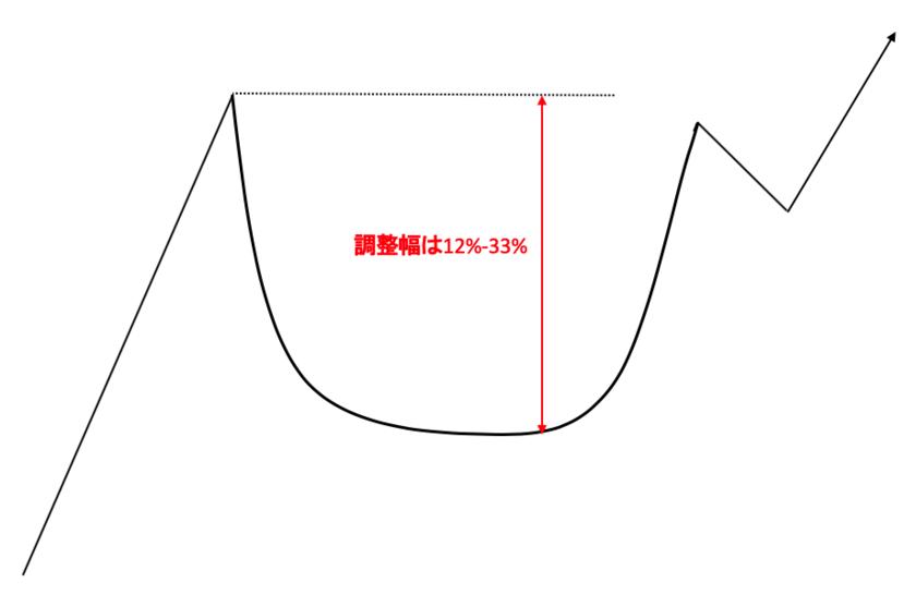 カップウィズハンドルの条件③:カップの調整幅は12%-33%