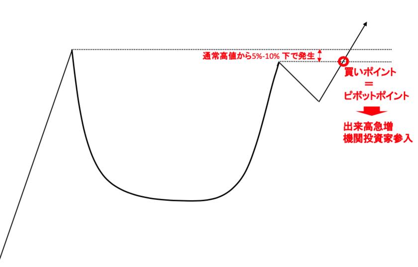 カップウィズハンドルの買いポイント(=ピボットポイント)