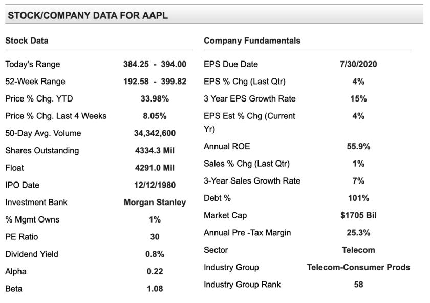 アップルのEPSのデータ
