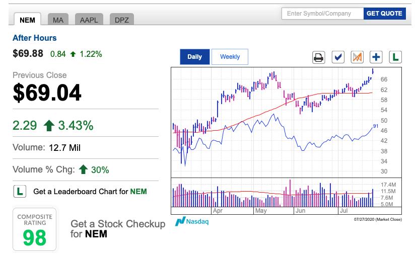 NEMの株価推移