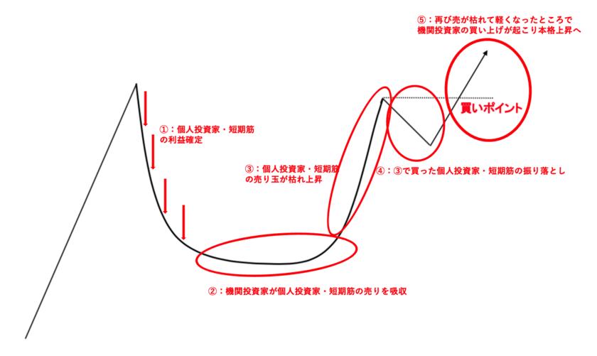カップウィズハンドルが上昇に適した形の理由