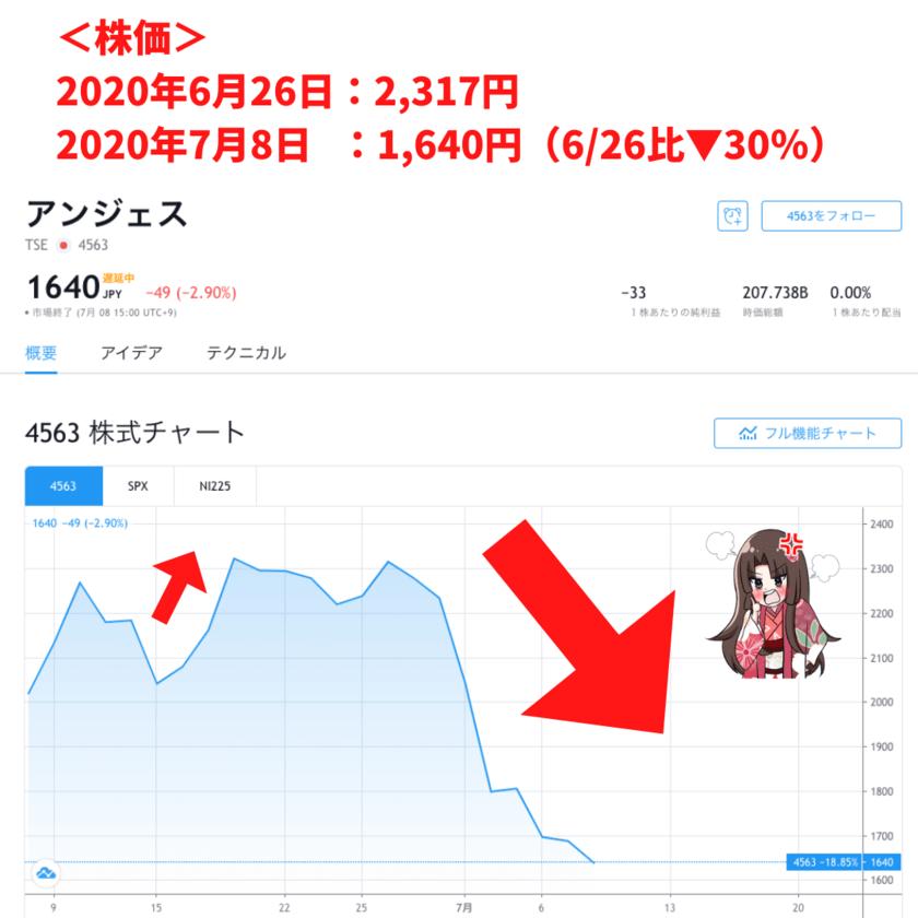 アンジェス株価暴落