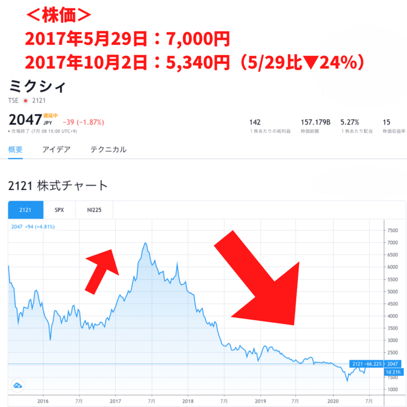 ミクシィ株価