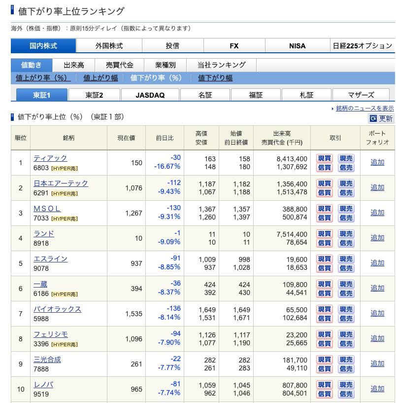 (引用:SBI証券値下がり率ランキング)