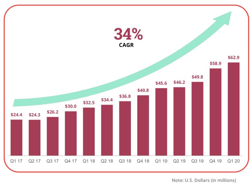ファストリーの売上高の推移