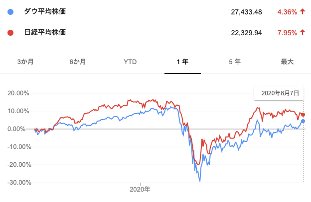 コロナショック発生後のダウ平均と日経平均株価推移