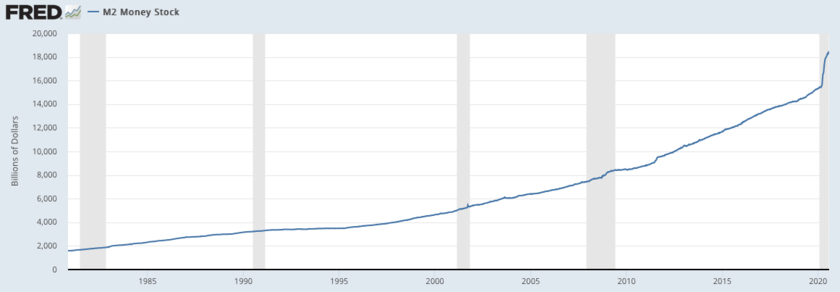 米国のマネーサプライの推移