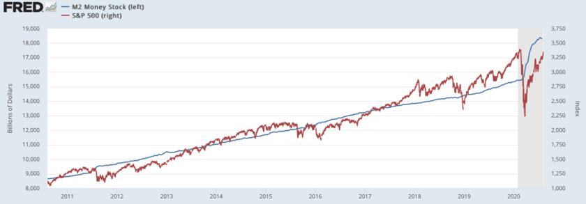 マネーサプライとS&P500指数の推移