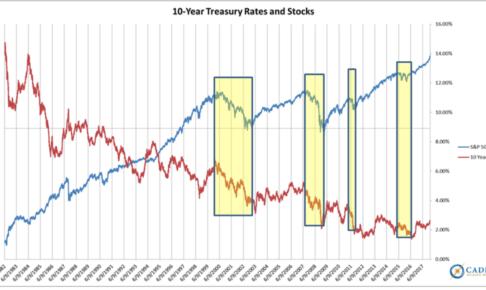 金利と株価推移の関係