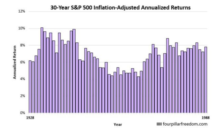 S&P500指数の30年間の年率平均リターン