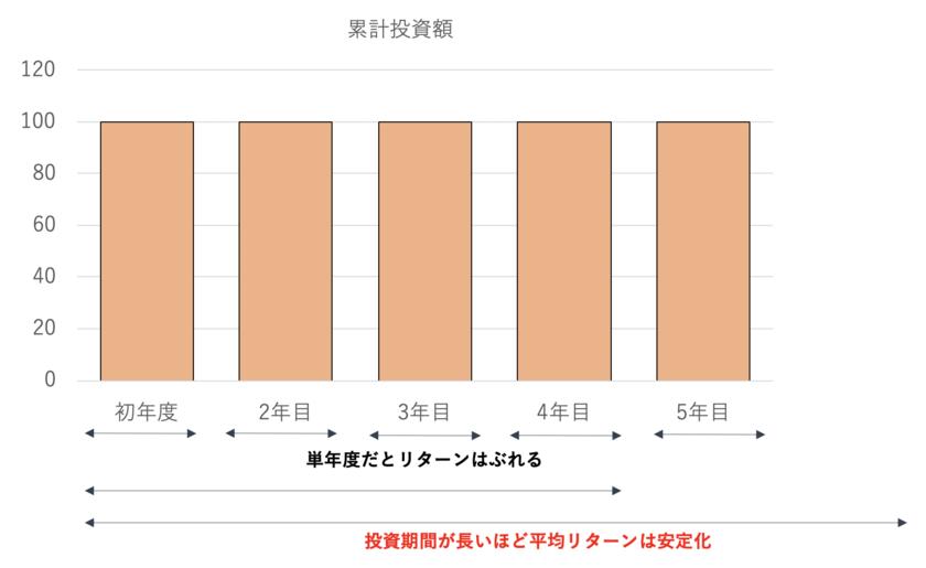 長期投資による投資リターンの平均化