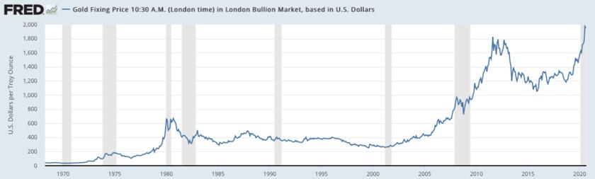 金価格推移
