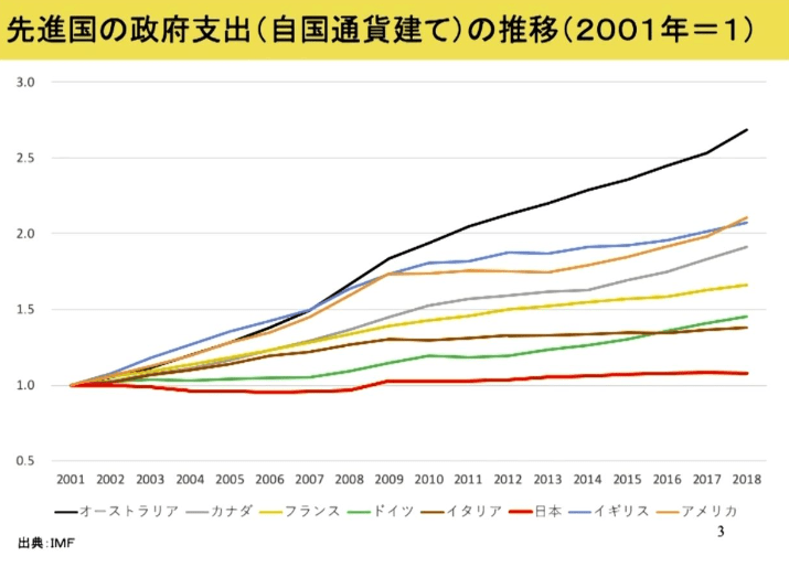 日本の少なすぎる政府支出の伸び