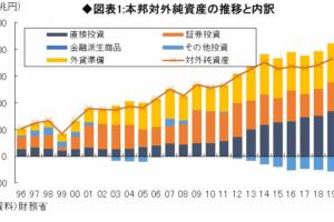 日本の対外純資産の推移