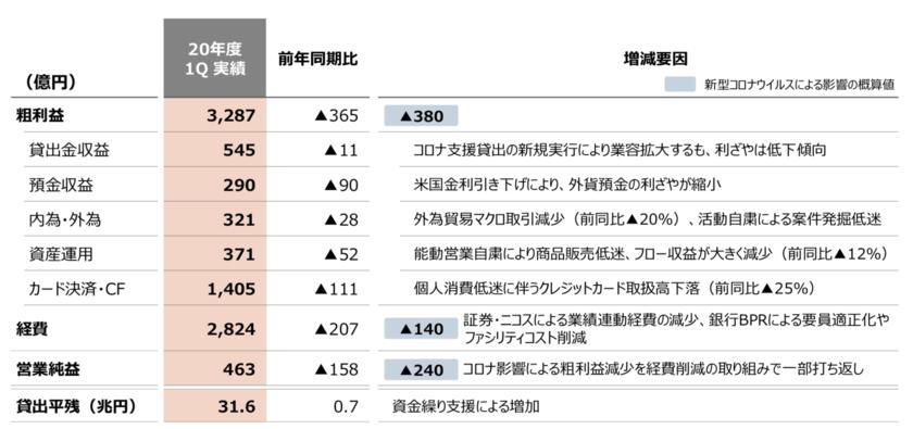 三菱UFJの法人リテール部門