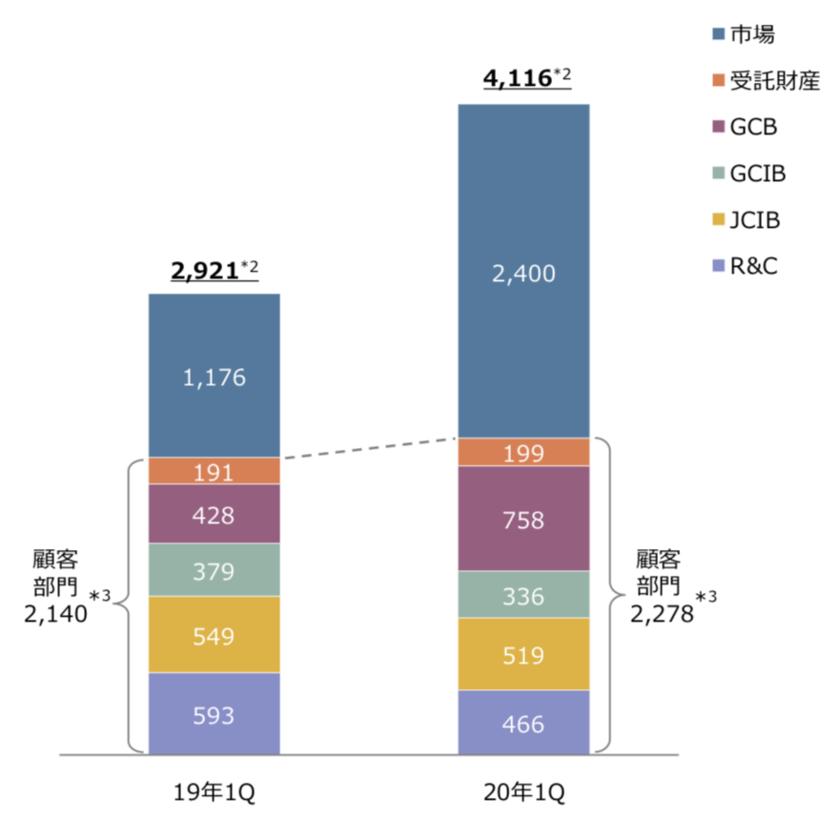三菱UFJグループの事業部毎の業績