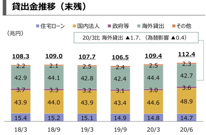 三菱UFJグループの貸出し金の推移