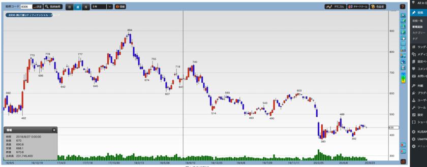 三菱UFJの株価推移