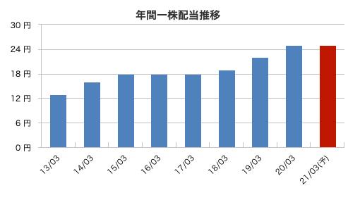 三菱UFJFGの配当金推移