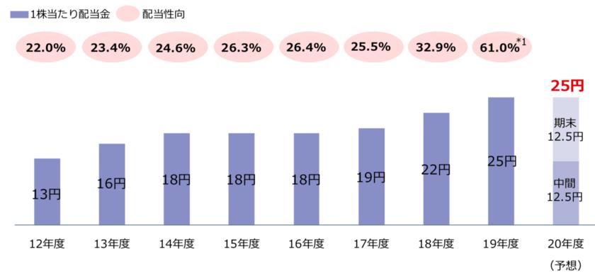 三菱UFJの株主還元
