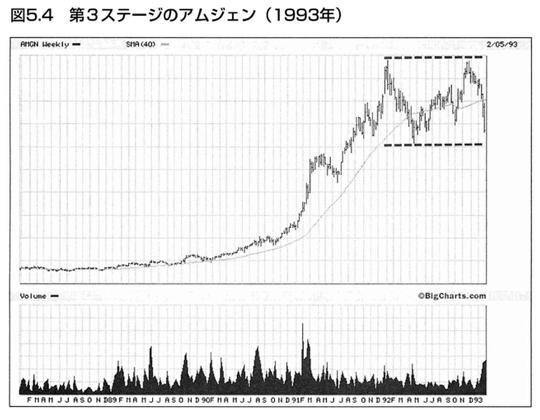 第3ステージの株価