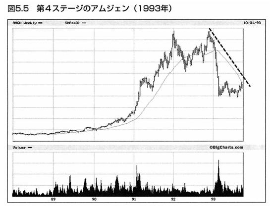 株価の第4ステージ