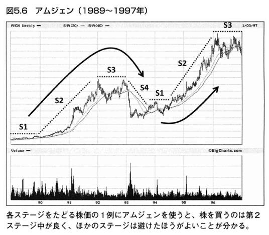 株価のサイクル