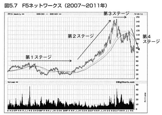 成長株の値動きのパターン2
