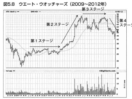 成長株の値動きのパターン3
