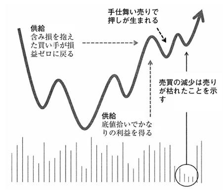 ミネルヴィニが好むエントリーポイントのわかりやすい図