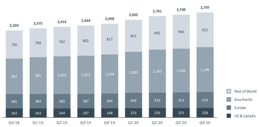 Facebookの月間アクティブユーザーの推移
