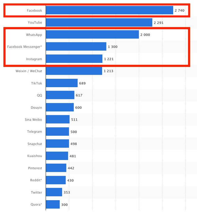 Facebookが抱えるSNSの月間アクティブユーザー数