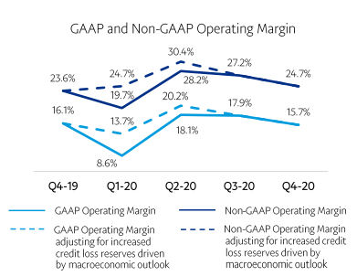 GAAP/Non-GAAP営業マージン