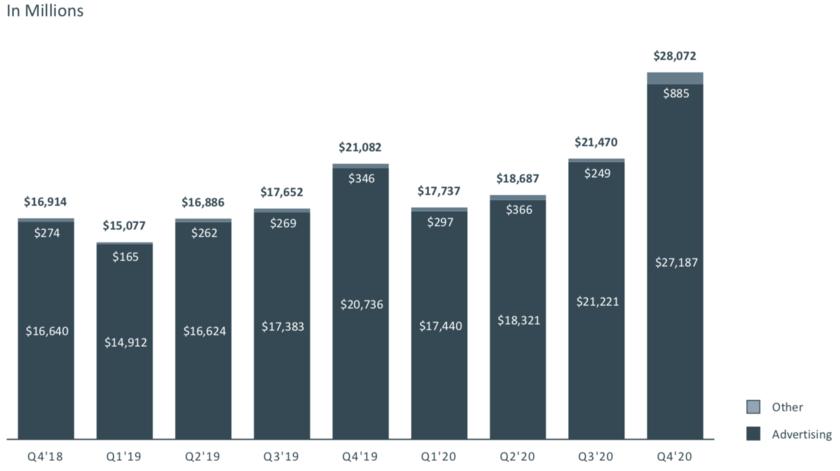 Facebookの売上高の推移