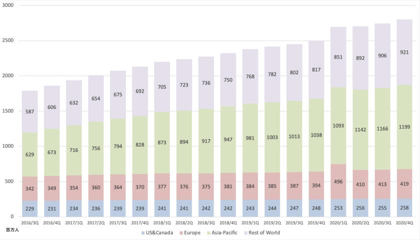フェイスブックのアクティブユーザー数の推移