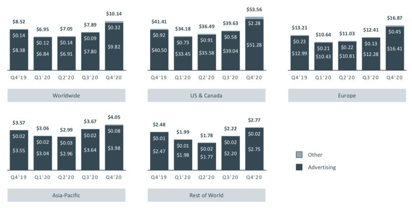 フェイスブックのユーザー毎の単価の推移