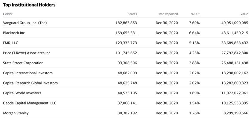 Facebookを保有している機関投資家Top10