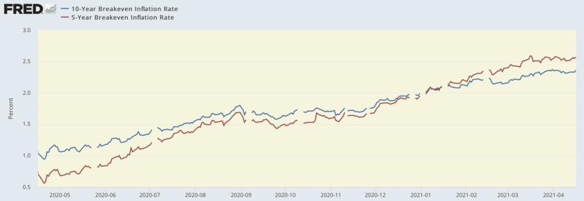 過去1年の5年と10年の期待インフレ率