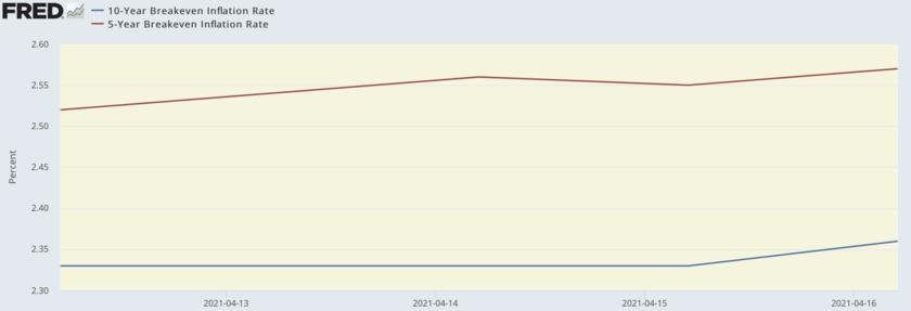 1週間の五年と10年の期待インフレ率の推移