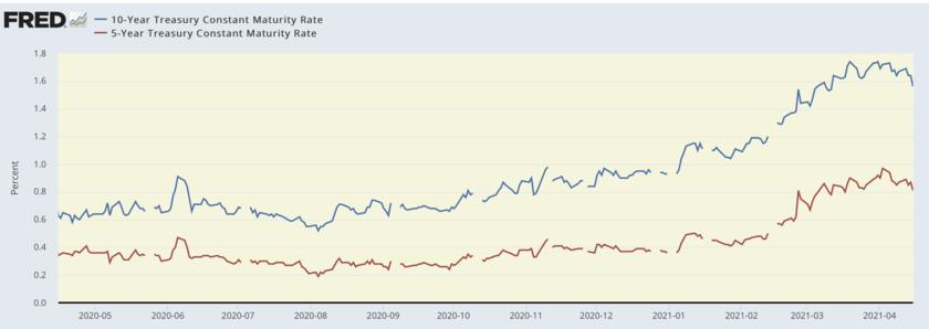 10年債と5年債金利の推移