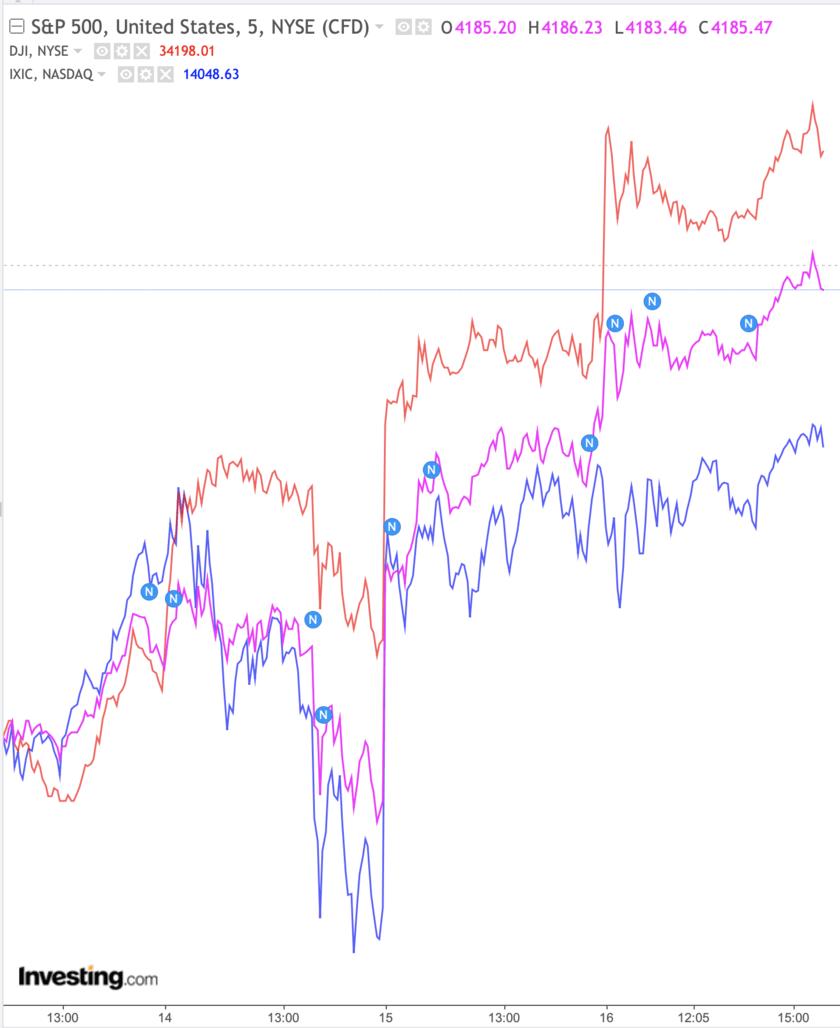 SP500とナスダックとダウを比較