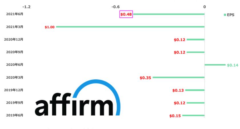 AffirmのEPSの推移